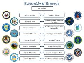 ExecutiveBranch