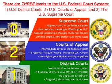 FederalCourts