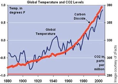 global-temp-co2
