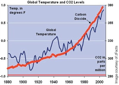 global-temp-co2
